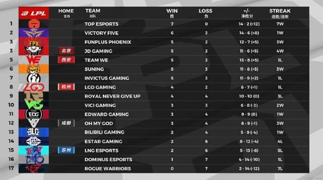 RNG被FPX让一追二 排名已跌至第九 Uzi扎克分裂图火了