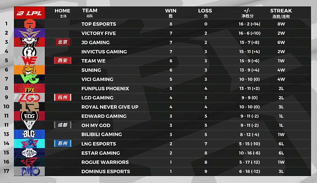 TES豪取八连胜!常规赛还剩下八个对手 还有谁能阻它连胜?