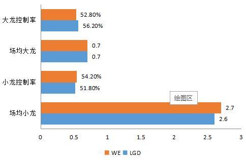 WE VS LGD 是青出于蓝,还是老当益壮?深析两队胜负面