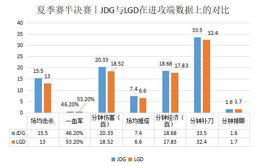 JDG vs LGD 野核体系下,矛与盾的较量,谁更胜一筹?