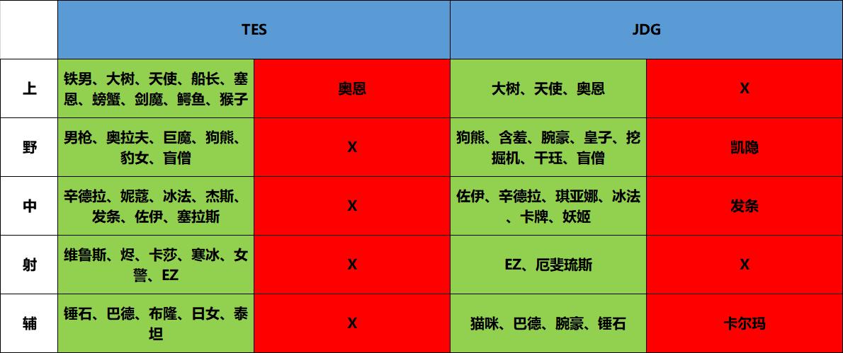 TES vs JDG:蛟龙得水兴云作雨,惊天一战旷古烁今!