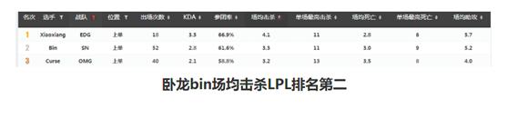 金狮伏地,巨龙翔天,LGD,SN世界赛形势分析