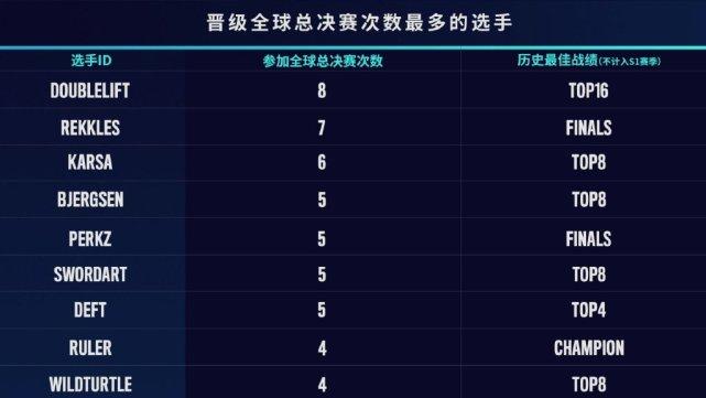 参加S赛次数最多的选手:大师兄排名第一 欧成第二雷达哥第三!