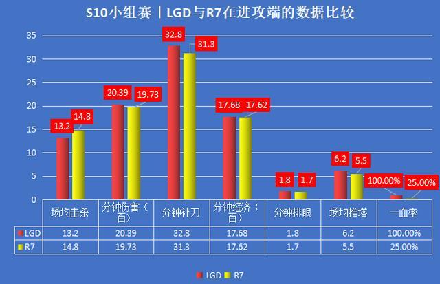 S10入围赛|LGD能否成功复仇R7,继续保留出线希望?