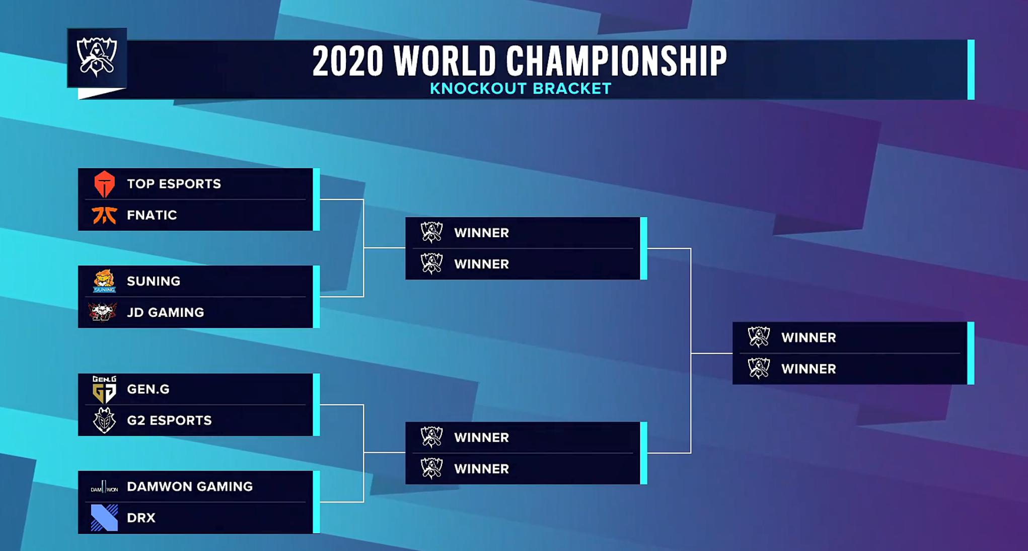 2020全球总决赛八强抽签对阵出炉!