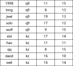 Jwei突破solo残局,Q9加时险胜打赢翻身战