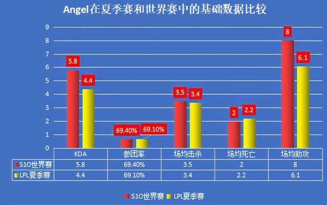 一个被低估的国产中单,深析Angel的世界赛