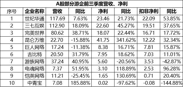 世纪华通2020前三季度营收、净利位列A股游戏第一