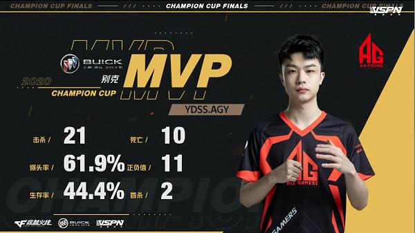 冠军杯首日 众MVP 4.0KD、61.9%爆头率数据豪华