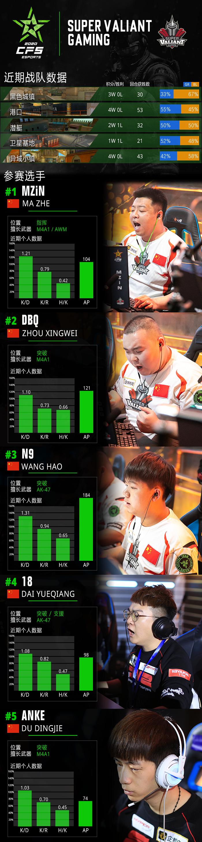 CFS2020世界总决赛参赛战队发布,战队选手数据解析