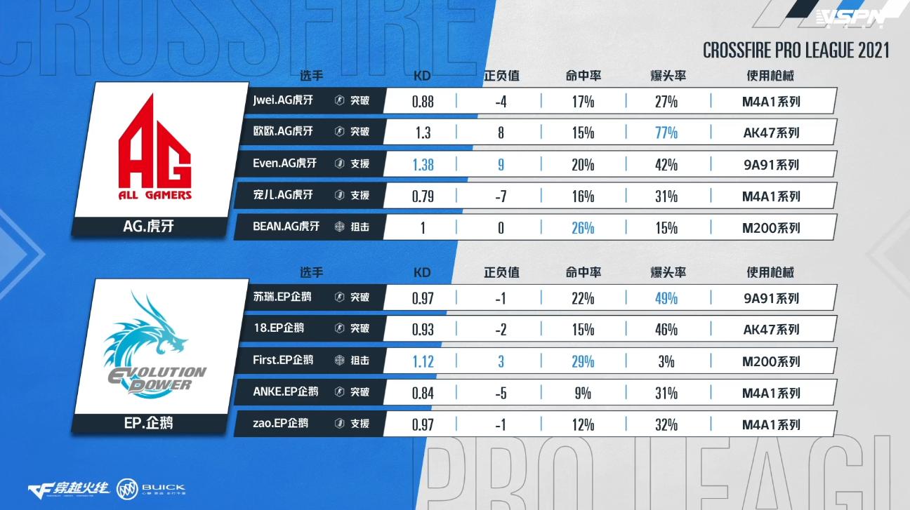 战报:揭幕战Jwei豪取五杀 AG险胜EP