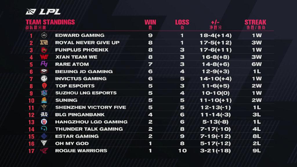 浅析LPL季后赛形势:FPX赛程轻松,RA、V5堪称地狱级别