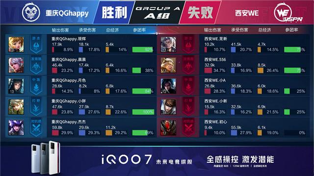 春季赛快讯:重庆QG击败WE再拿一分,杰杰马超飞枪突入横扫千军