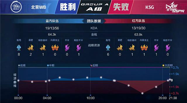 春季赛快讯:北京WB鏖战五局击败KSG,神人一对五极限守家