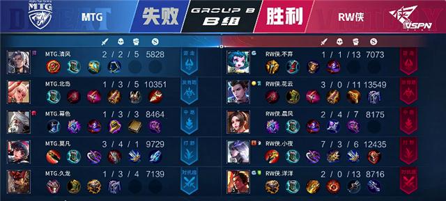 春季赛快讯:MTG鏖战五局战胜RW侠,B组二连胜晋级有望