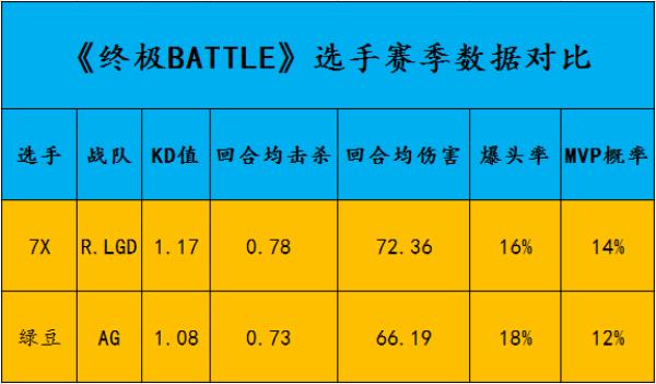 【终极BATTLE】7X VS 绿豆:狙击位直接交锋,联盟第一快狙挑战狙神