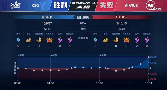 春季赛快讯:KSG鏖战五局赢下常规赛首胜,西安WE无缘晋级