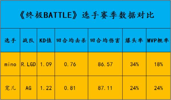 【终极BATTLE】mino VS 宠儿:指挥之间的战术博弈,谁能一战封神?