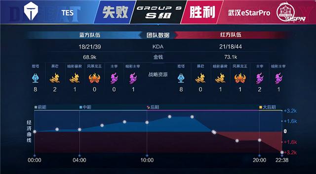 春季赛快讯:武汉eStar击败TES,梓墨马超梦幻开局大杀四方