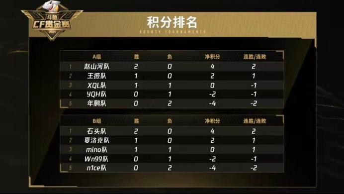 斗鱼赏金赛4.19战报:赵山河队以2:0击败年鹏队精彩拿下