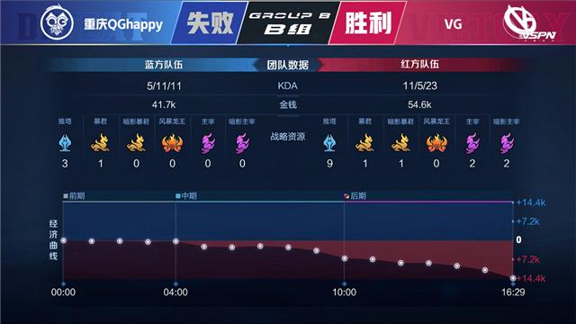 春季赛快讯:重庆QG让二追三拒绝零封,率先取得抢A卡位赛资格