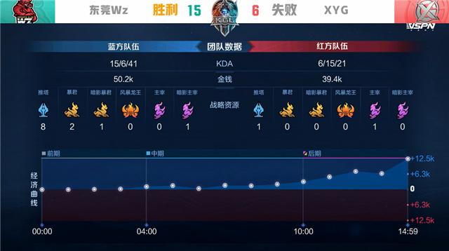 K甲春季赛快讯:东莞Wz战胜XYG捉妖成功,大乔体系逆风团极限翻盘