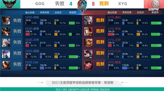 K甲春季赛快讯:GOG五局险胜XYG,傲寒李元芳镖镖致命怒斩四杀