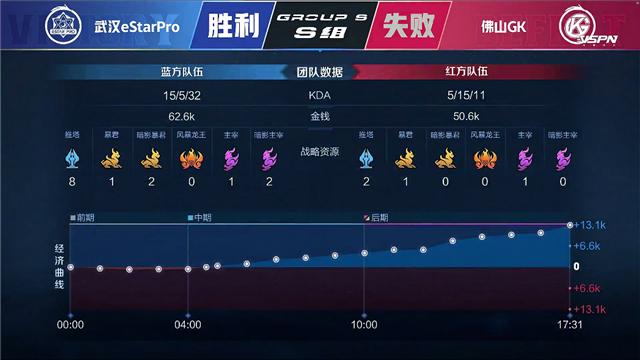 春季赛快讯:佛山GK击败武汉eStar挺进季后赛,阿改鬼谷子神隐之术叱咤赛场