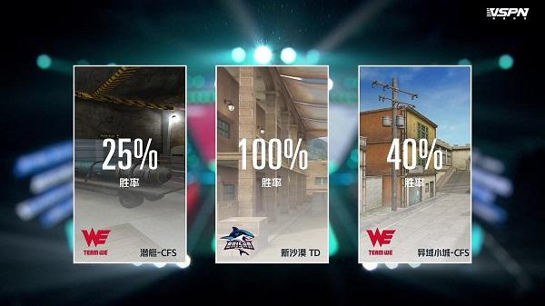 败者组第二轮开战:BS与WE决战巅峰
