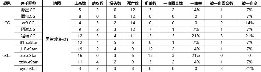 NEST丨战报:春天取胜,eStar以2-0碾压CG
